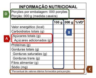 Anvisa aprova norma sobre rotulagem nutricional
